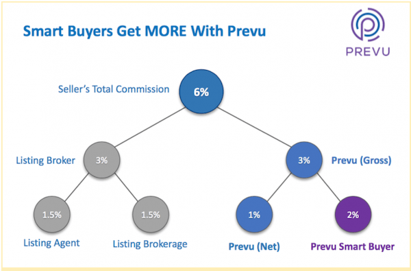 prevu-smart-buyer-rebate